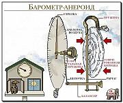 Барометр - Бтксн-16( для г, Алматы ) Алматы