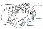 Пневмокаркасные (надувные) быстровозводимые мобильные здания и сооружения (пкс) Нур-Султан (Астана)