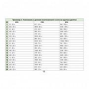 Школьные учебники по математике на русском и казахском языках с 1 по 11 классы Алматы